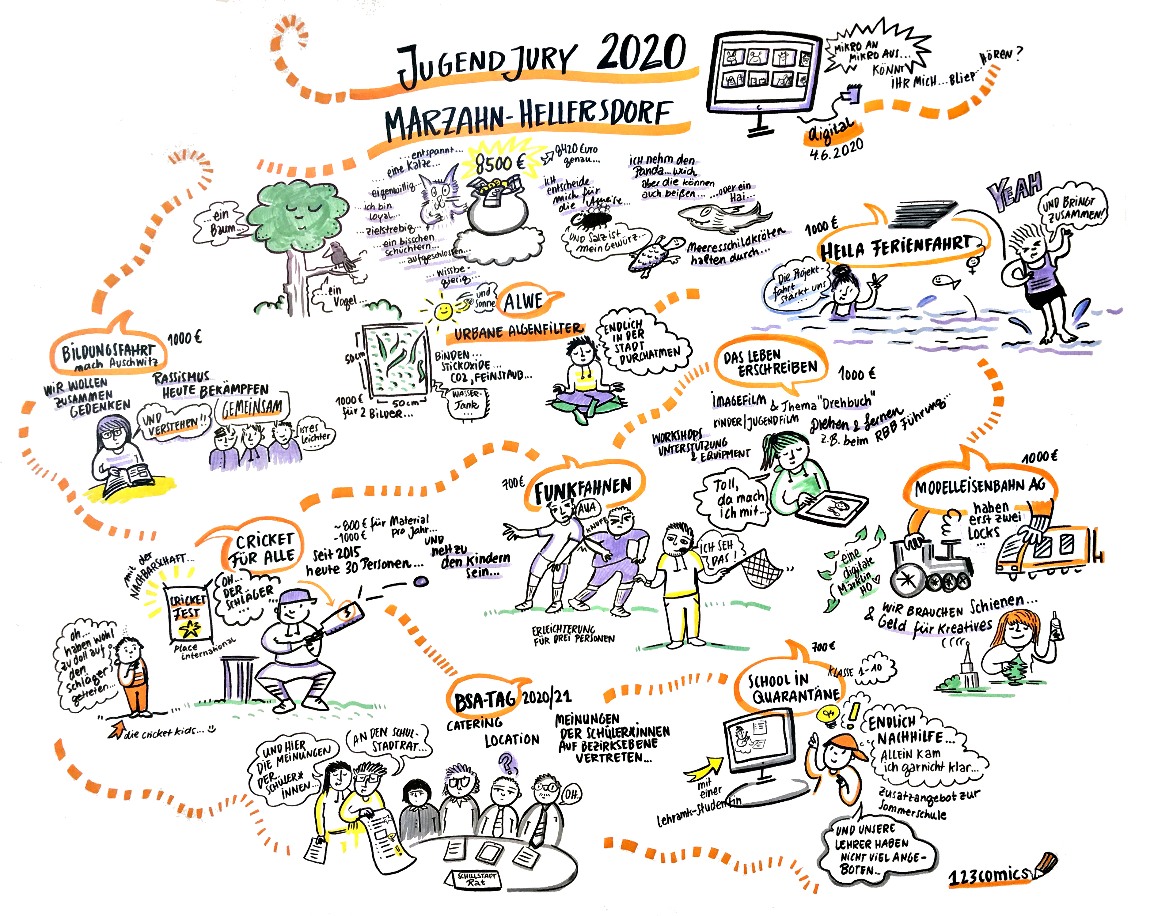 Dokumentation in Form eines graphic recording